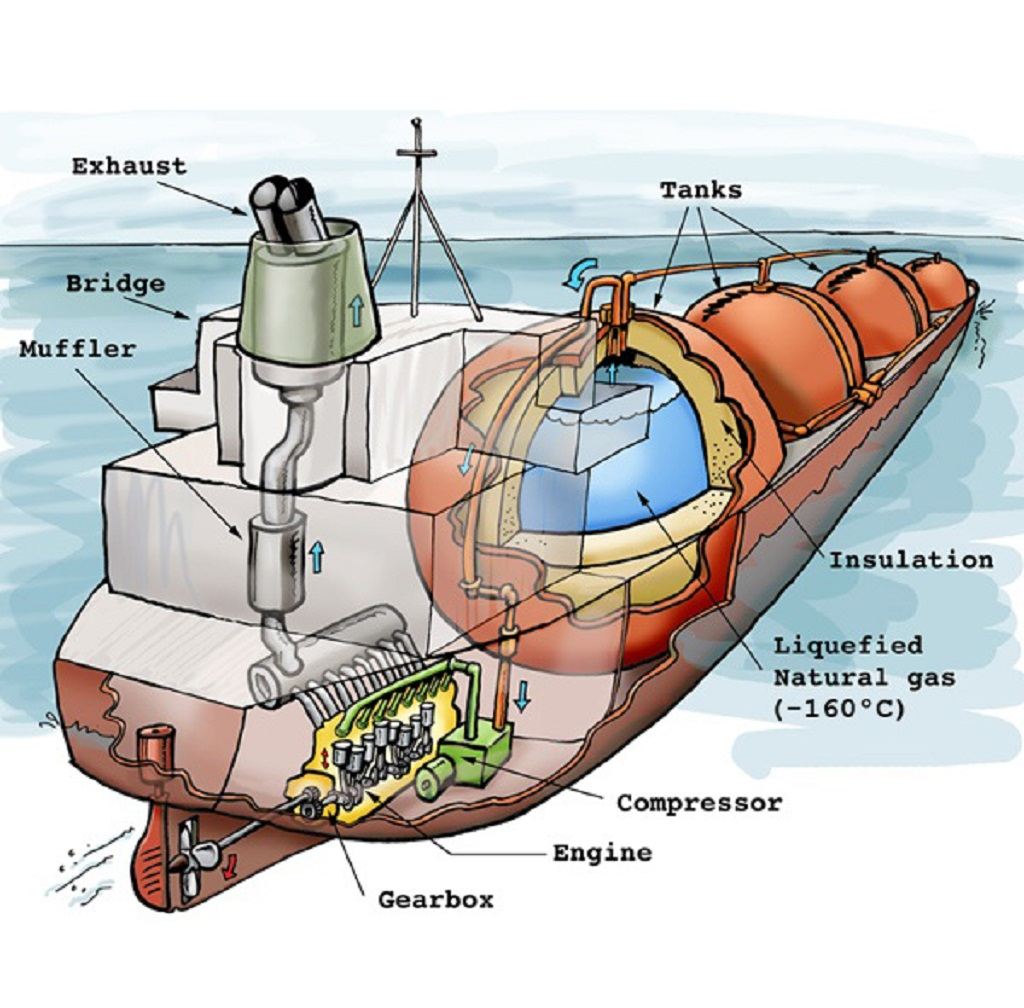 Tanker Vetting Course - Nautical Insitute Approved - Online & Classroom